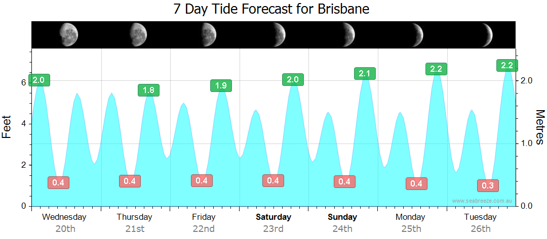 Brisbane tide times+